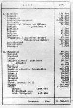 List of Jewish populations by country used at the Wannsee Conference, 20 Jan 1942